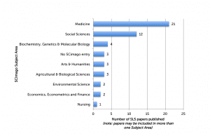 figure 5: Percentage of SLS papers published by SCImago Subject Area